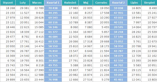 Sortowanie w Excelu a inne narzędzia programu